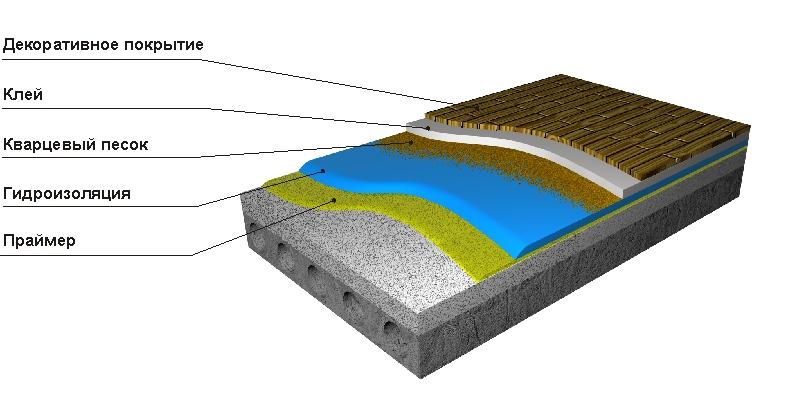 Гидроизоляция балконов и лоджий - hyperroof.
